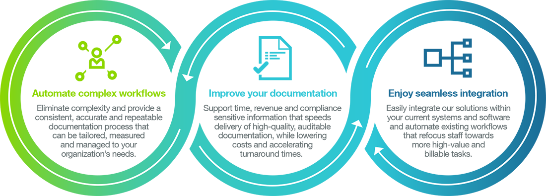 Automate complex workflows, improve documentation, enjoy seamless integration